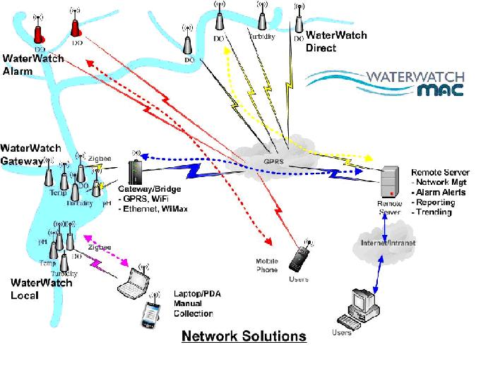Overview of WaterWatch deployment